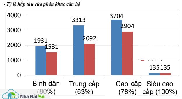 TPHCM: Căn hộ cao cấp chiếm lĩnh thị trường cuối năm - Ảnh 2.